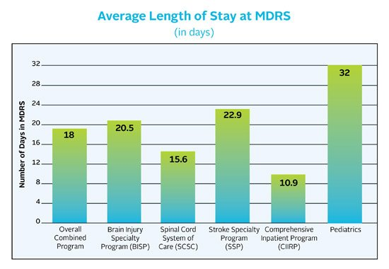 Chart showing the average length of stay at Miller-Dwan Rehabilitation Services (MDRS) varies depending on the program, but averages 14.33 days.