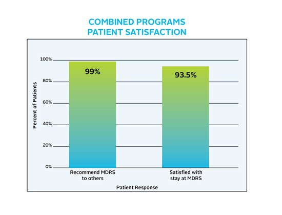 Chart showing 99% of patients would recommend Miller-Dwan Rehabilitation Services (MDRS) to others. 93.5% of patient were satisfied with their overall rehabilitation stay.